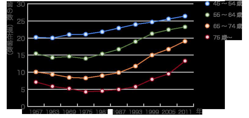 歯の数の平均値(一人平均現在歯数)の推移