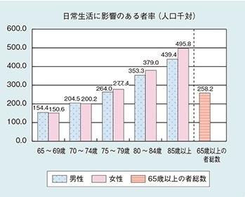 65歳以上の高齢者の日常生活に影響のある者率(人口千対)