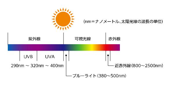 太陽光の種類と波長の長さ