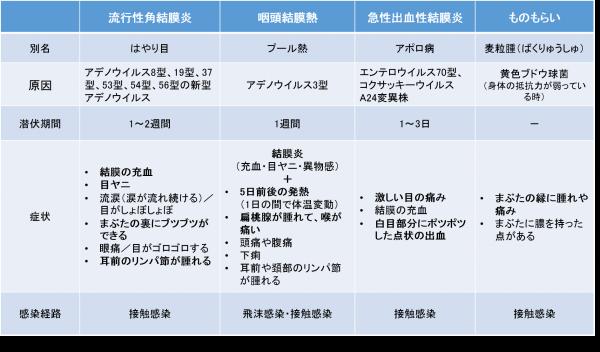 流行性角結膜炎に似ている病気比較図