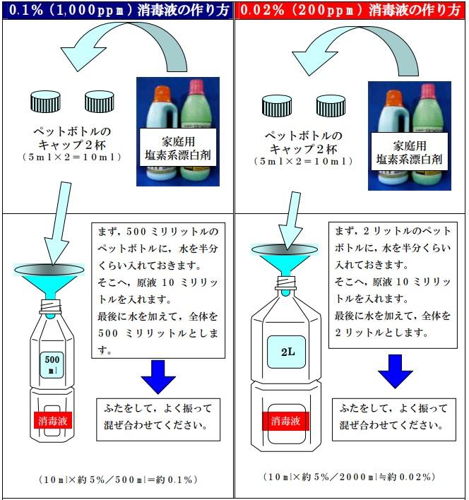 手作り消毒液
