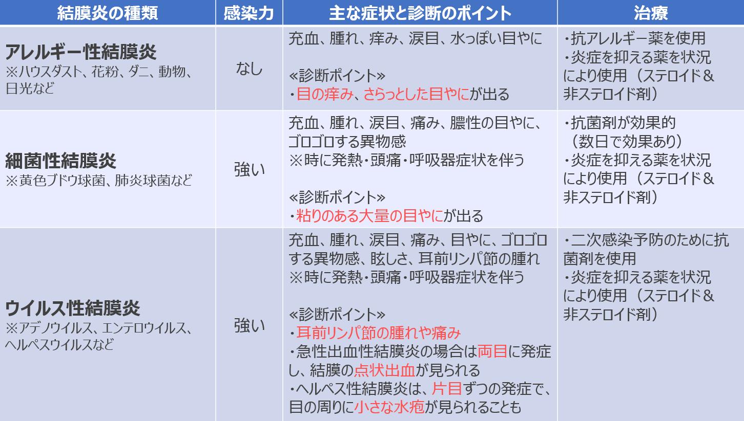 結膜炎の種類と特色4